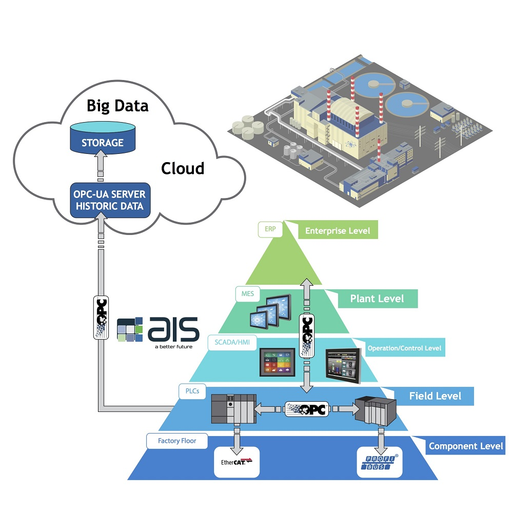 Industrial HMI Panels Support OPC, MQTT, and REST IoT Protocols and Web-based Software