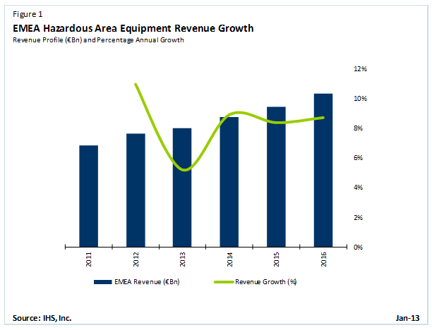 EMEA Revenue Growth for Hazardous Area Equipment
