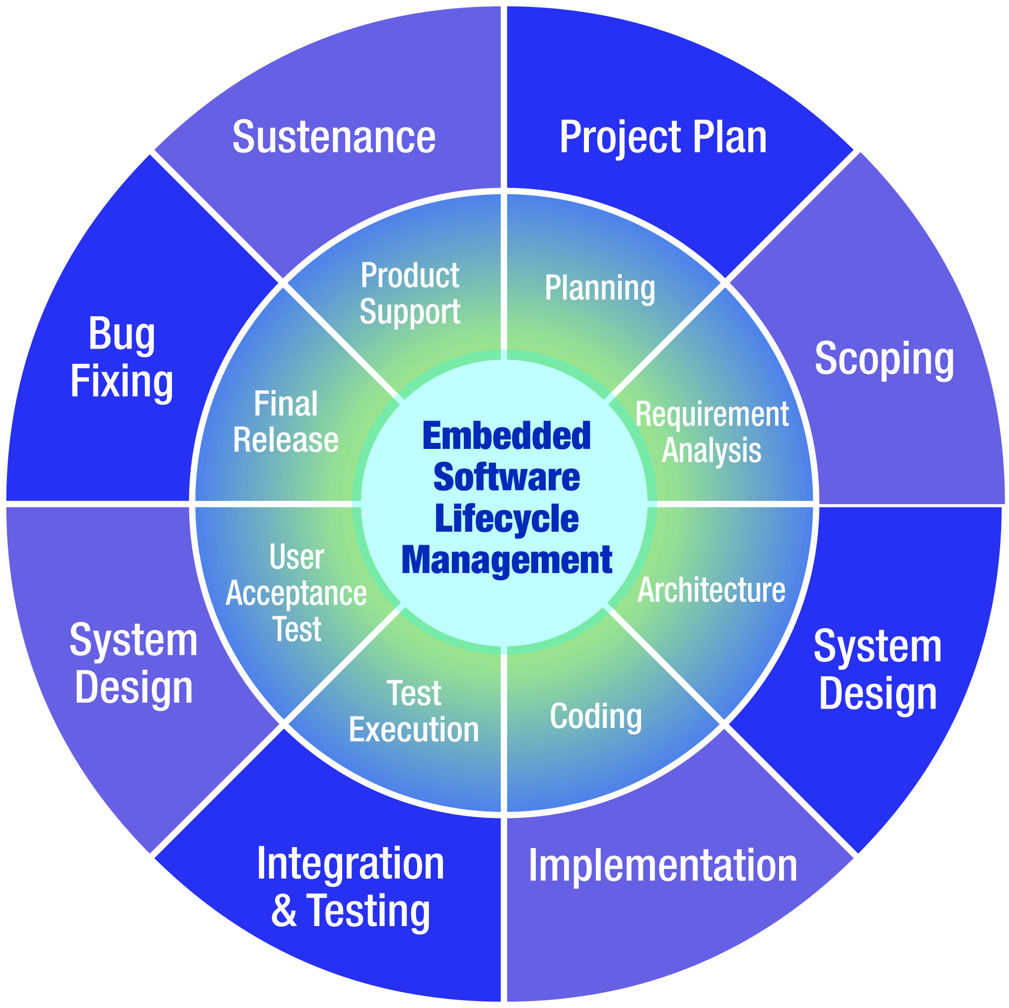 HMI and Displays Embedded Software Lifecycle Management