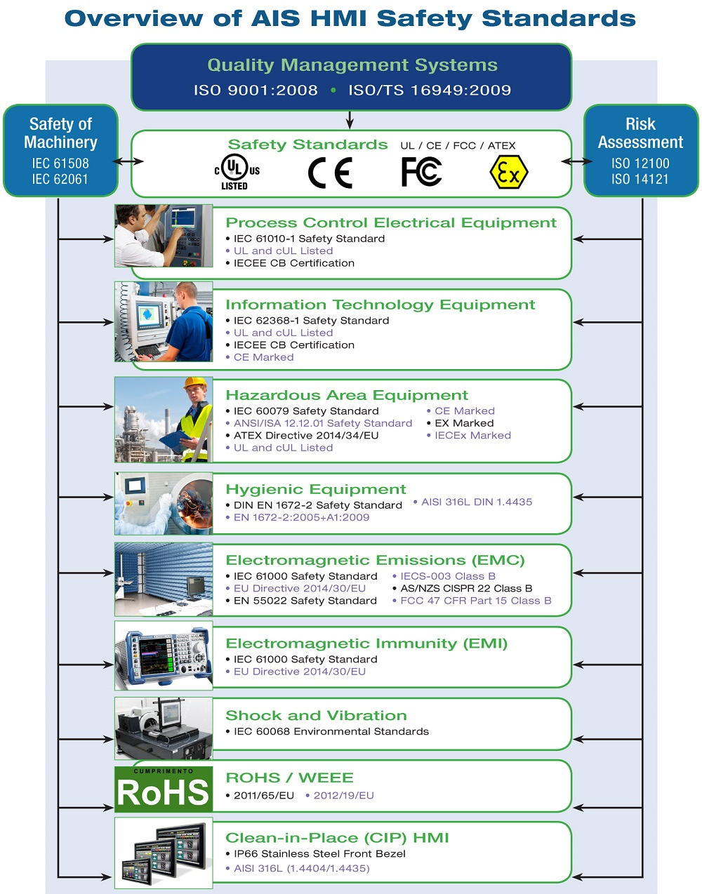 Hazard Based Standard IEC UL EN 62368-1 and IEC UL EN 61010-1 HMI, Hazard-based Safety Engineering (HBSE)