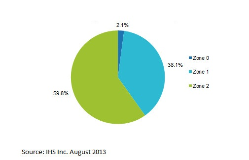 EMEA in hazardous area equipment by zone certification