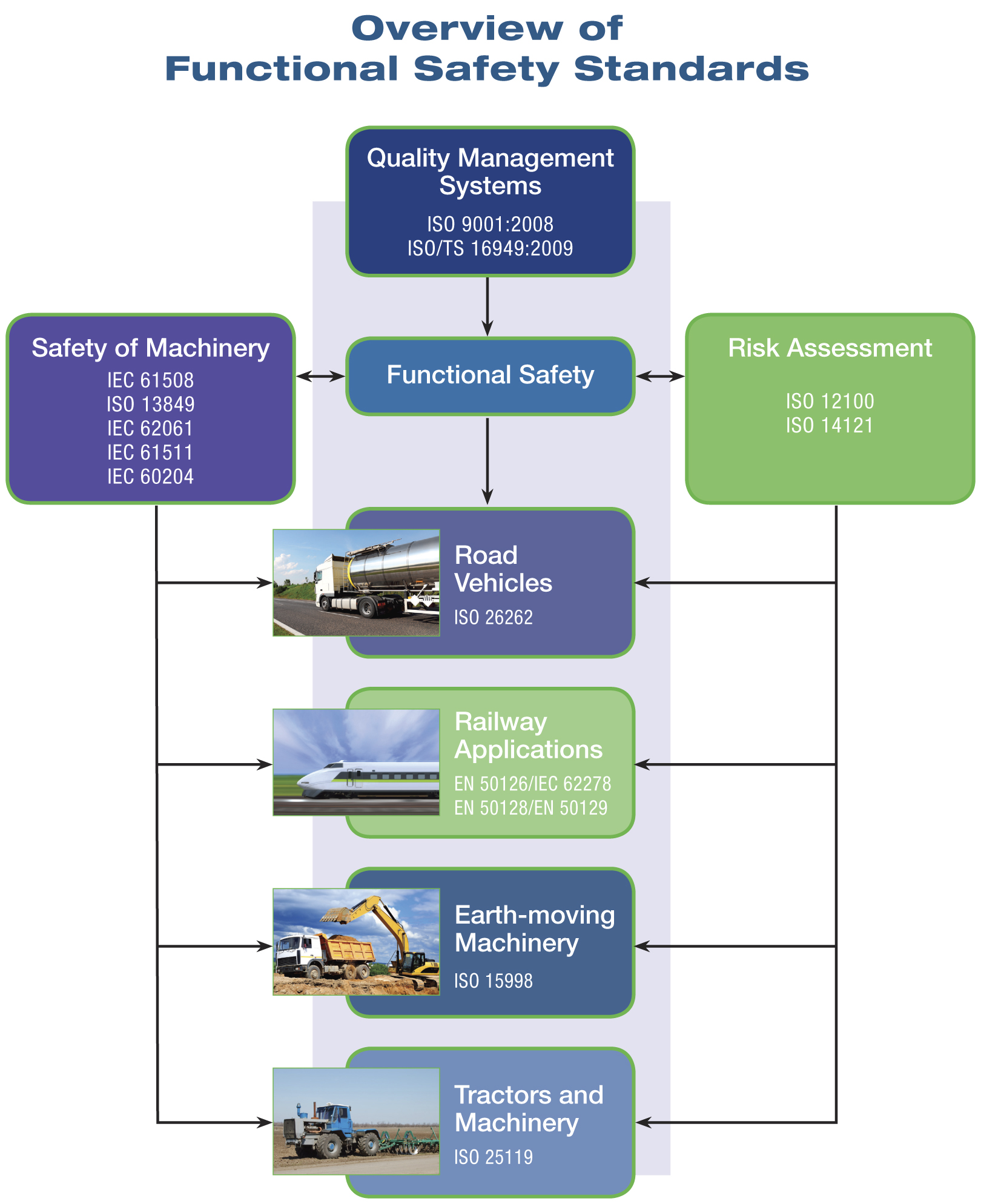Industrial Hmi Panels Optimize Cleaning In Place Cip Ais Process Flow Diagram Ts 16949 Functional Safety Standards For Road Vehicle Railway Applications Tractors And Machinery Earth