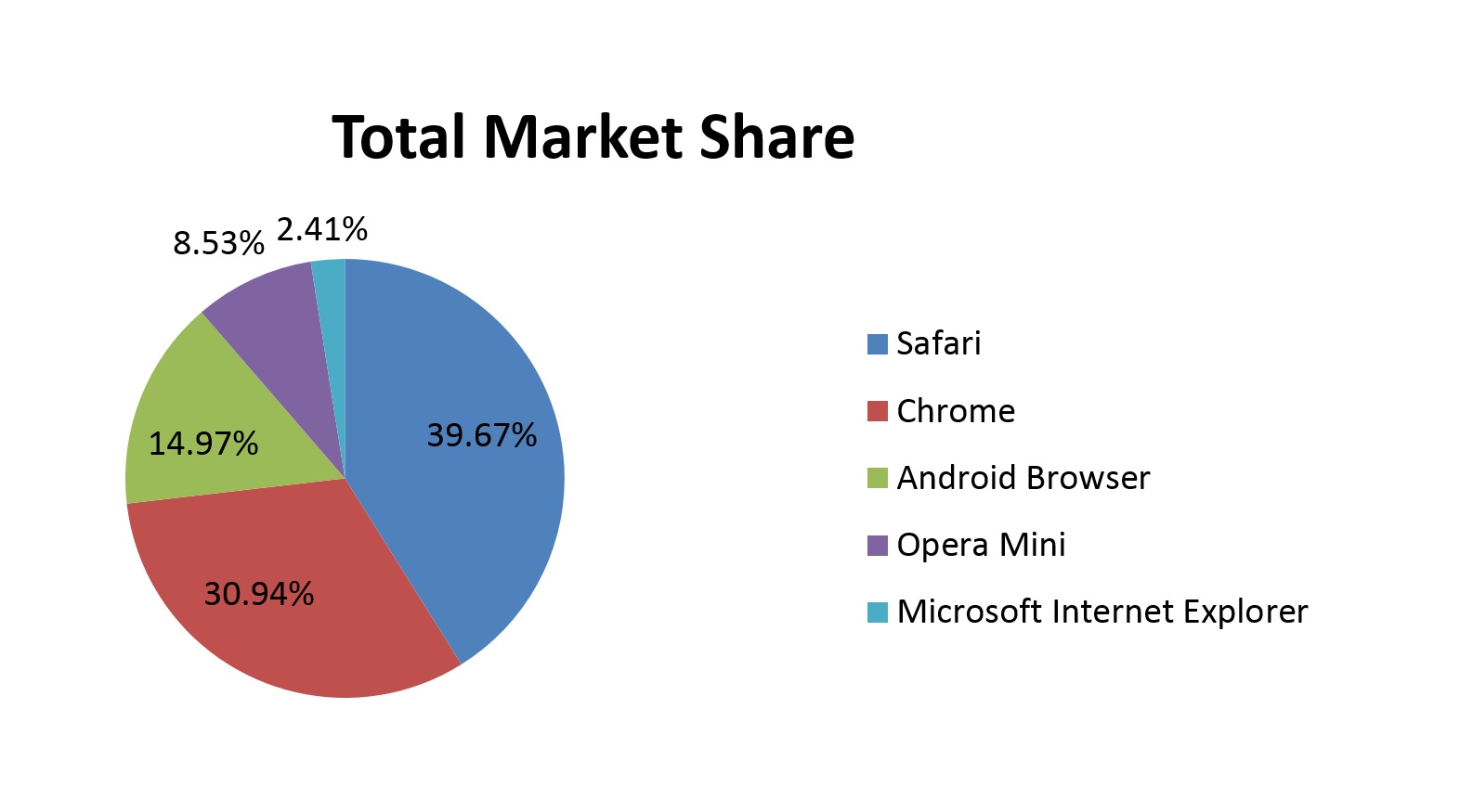 Mobile and Tablet Browser Market Share