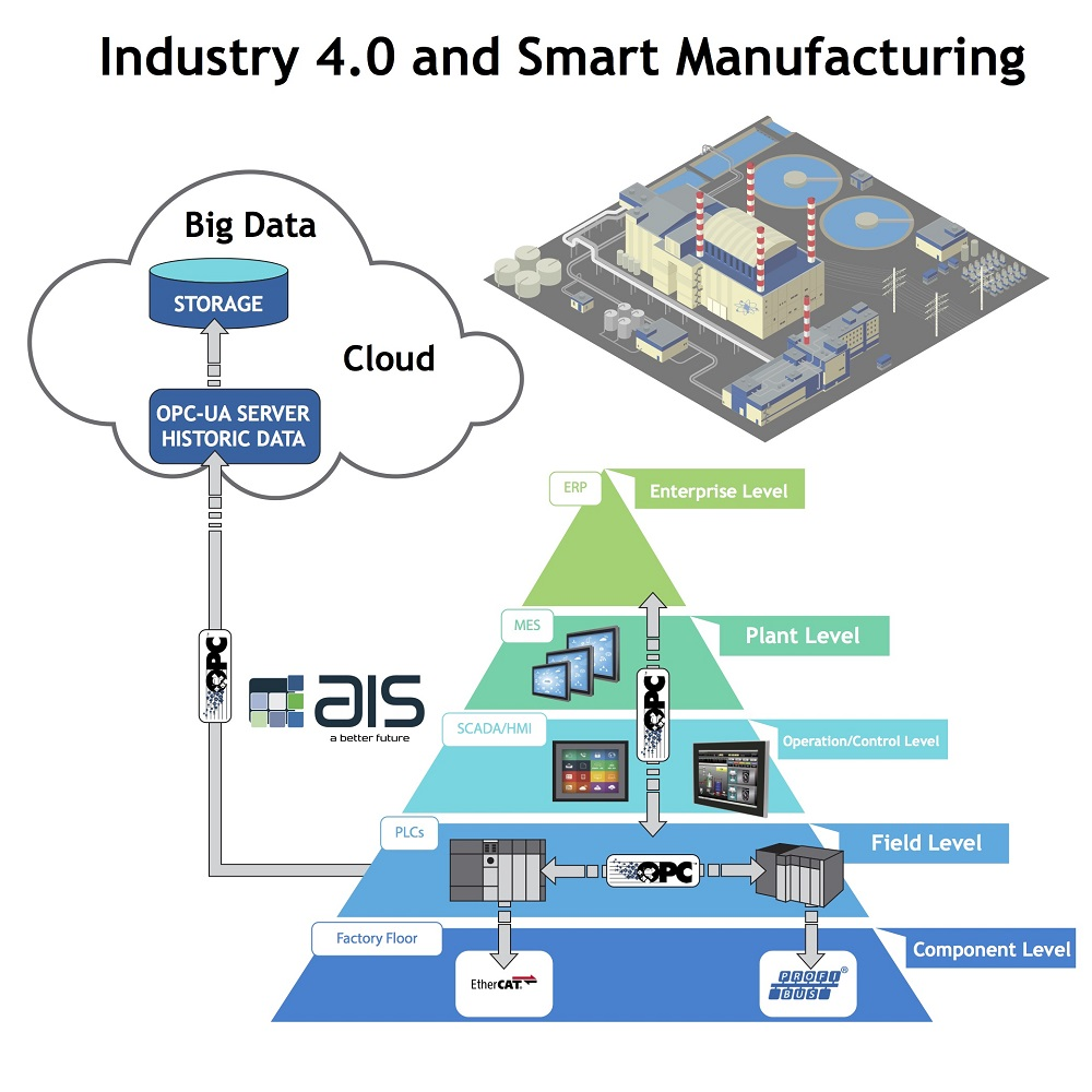 Cloud-based HMI Panels Support Internet-based Computing and OPC UA Platform