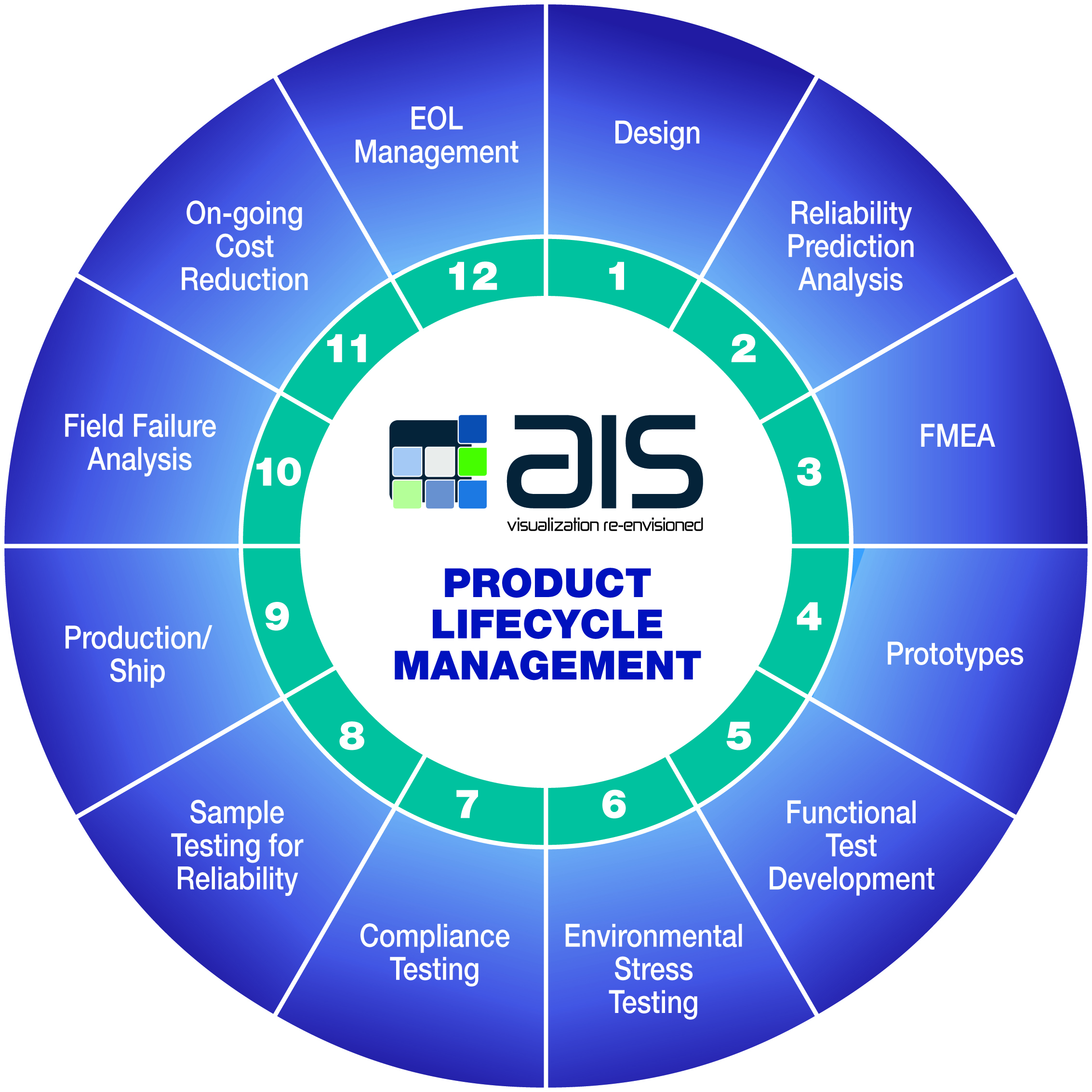 Product Lifecycle Management (PLM) Capabilities