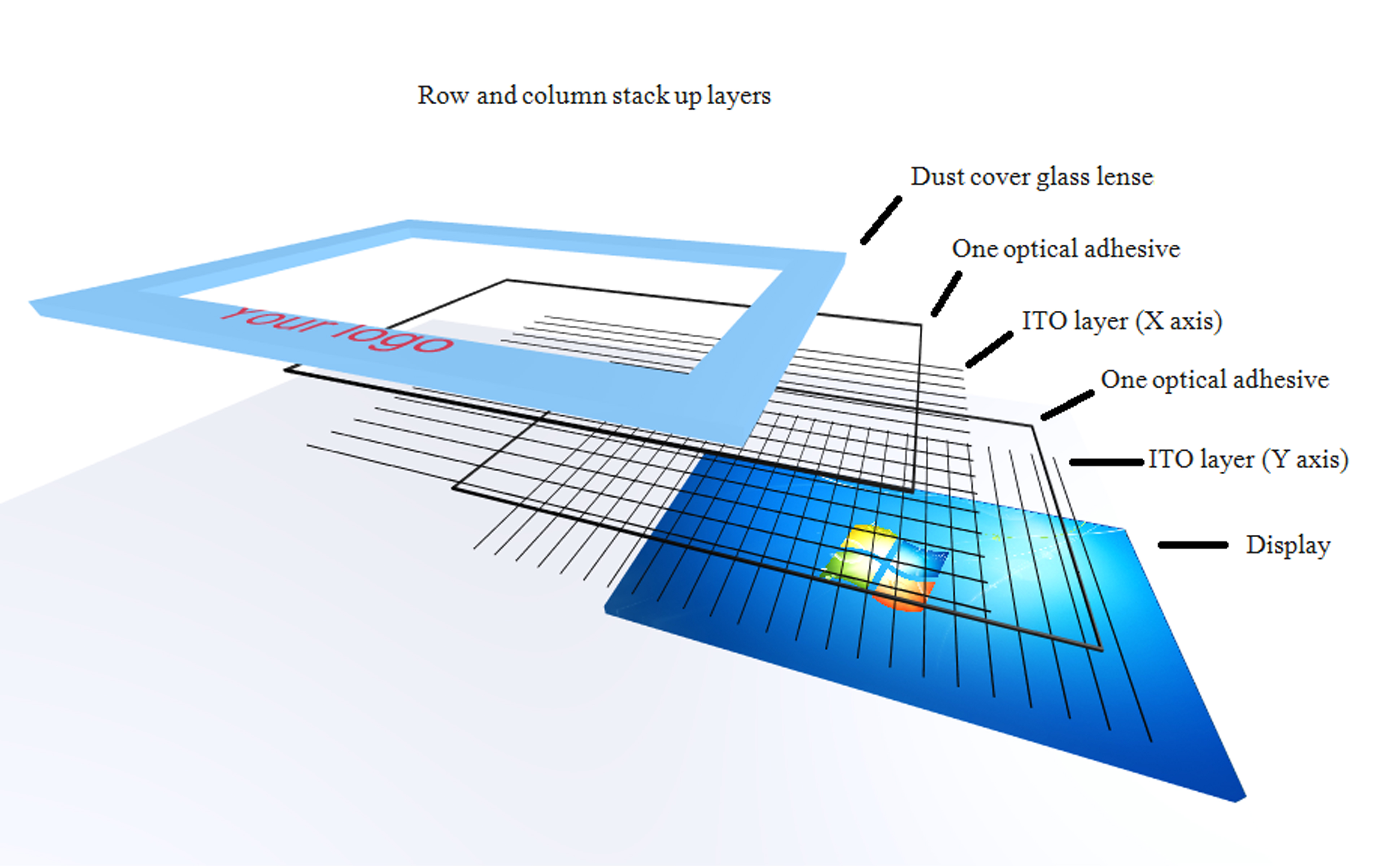 projected capacitive touch 5-wire resistive, surface capacitive, projected capacitive, surface acoustic  wave (saw) and infrared are all different kinds of touch screen technology.