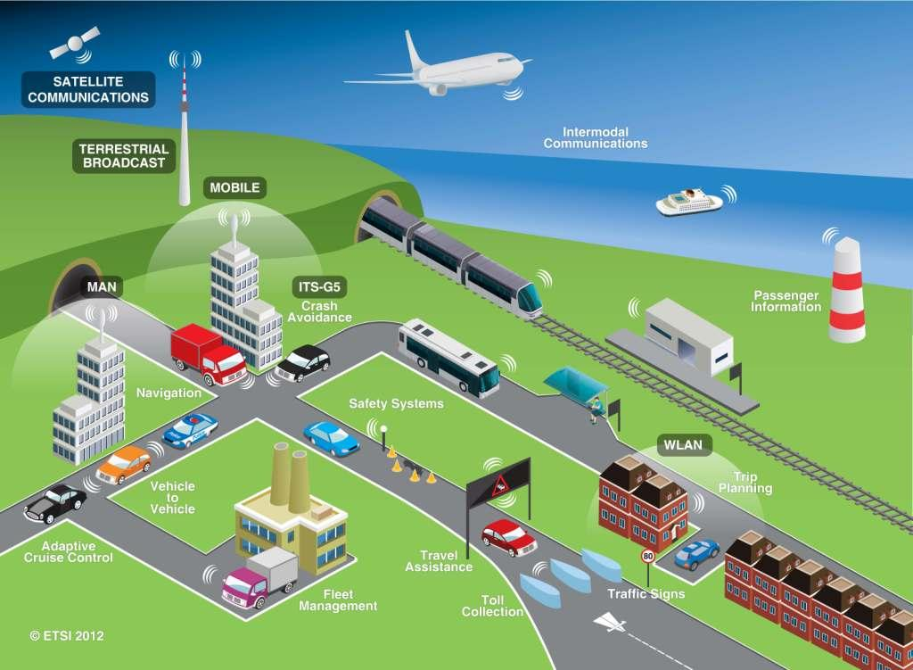 Intelligent Traffic Management : Intelligent transport systems its smart cities ais