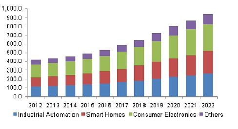 US IoT microcontroller market by application, 2012 - 2022 USD Million